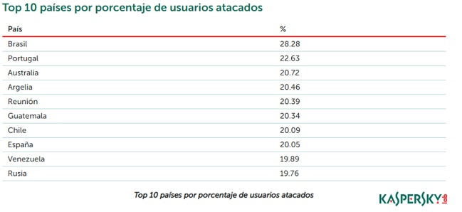 "Listado internacional del informe  ""Spam and pishing in 2018"""