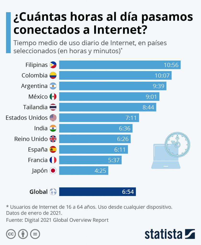 ¿Cuánto tiempo gastamos navegando en Internet?