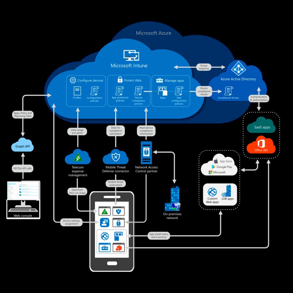Arquitectura de Microsoft Intune